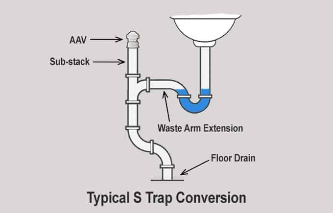 S Trap vs P Trap – What's The Difference?